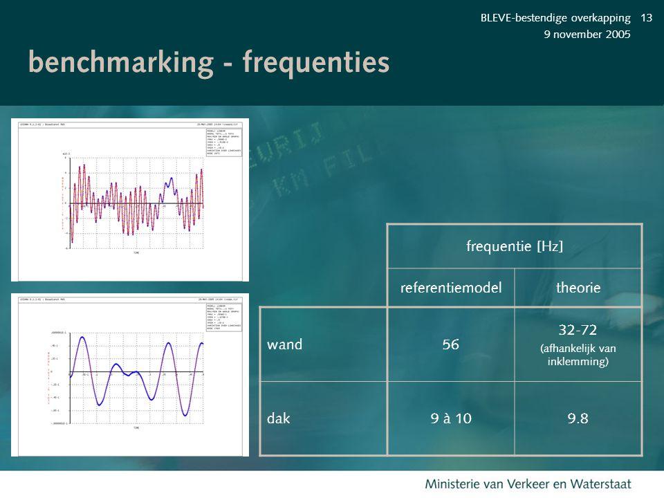 9 november 2005 BLEVE-bestendige overkapping13 benchmarking - frequenties frequentie [Hz] referentiemodeltheorie wand56 32-72 (afhankelijk van inklemm