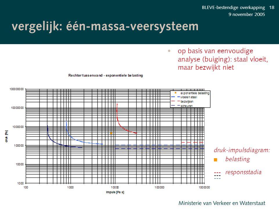 9 november 2005 BLEVE-bestendige overkapping18 vergelijk: één-massa- veersysteem op basis van eenvoudige analyse (buiging): staal vloeit, maar bezwijk
