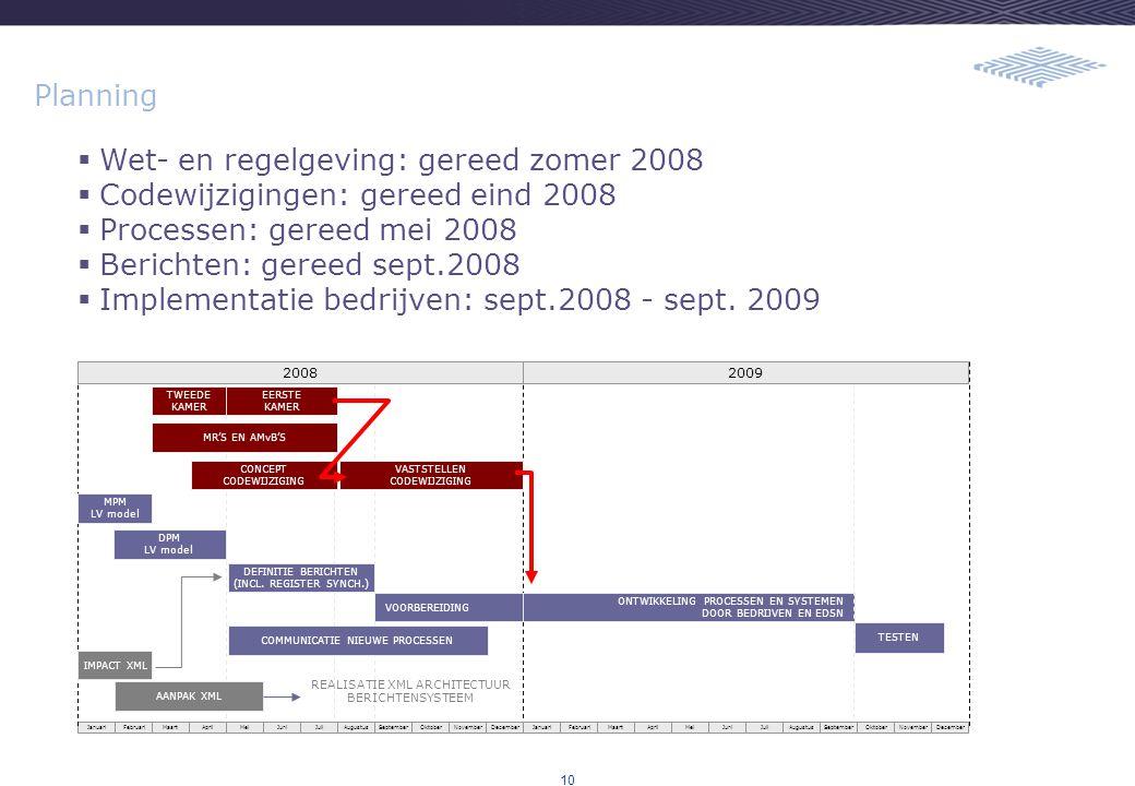10 Planning  Wet- en regelgeving: gereed zomer 2008  Codewijzigingen: gereed eind 2008  Processen: gereed mei 2008  Berichten: gereed sept.2008  Implementatie bedrijven: sept.2008 - sept.