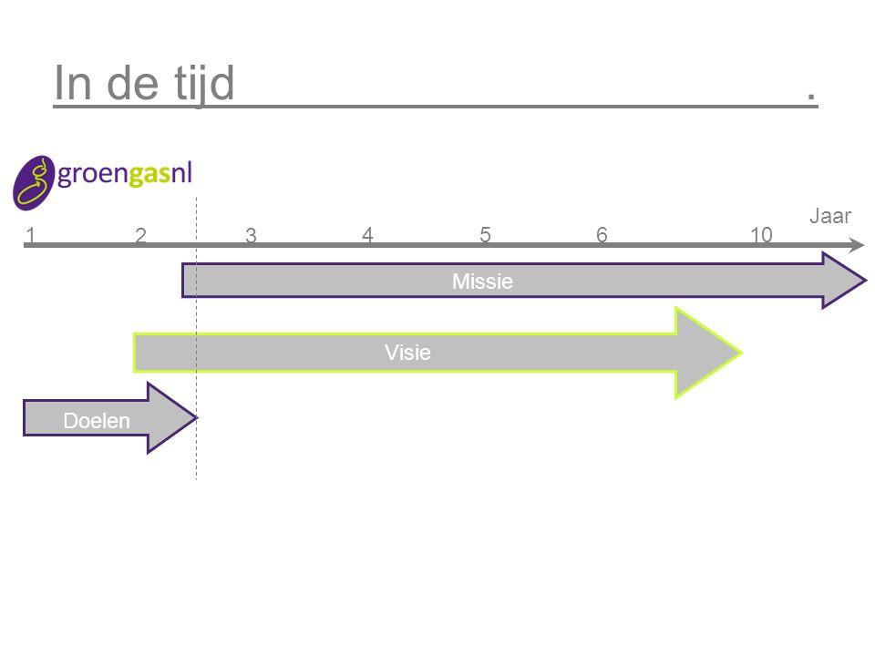 Missie.1. Werkterrein: >Private publieke samenwerking, > Gasmarkt versnellen 2.