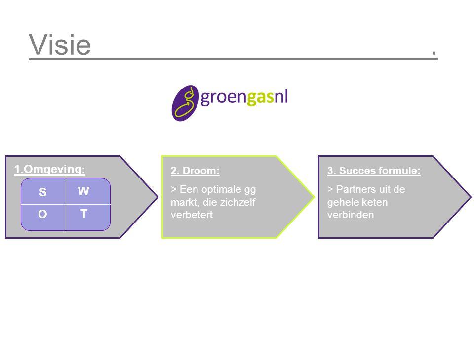 Visie. 1.Omgeving : 2. Droom: > Een optimale gg markt, die zichzelf verbetert 3.