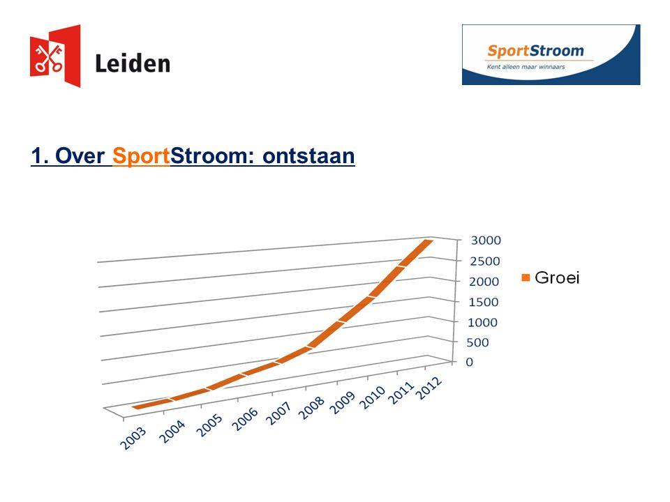 Over SportStroom – onze kernactiviteiten: 1.Collectieve inkoop duurzame energie -> besparing.