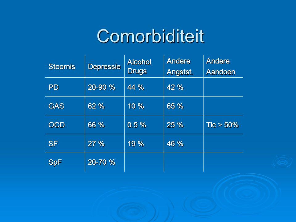 Comorbiditeit StoornisDepressie Alcohol Drugs AndereAngstst.AndereAandoen PD 20-90 % 44 % 42 % GAS 62 % 10 % 65 % OCD 66 % 0.5 % 25 % Tic > 50% SF 27 % 19 % 46 % SpF 20-70 %