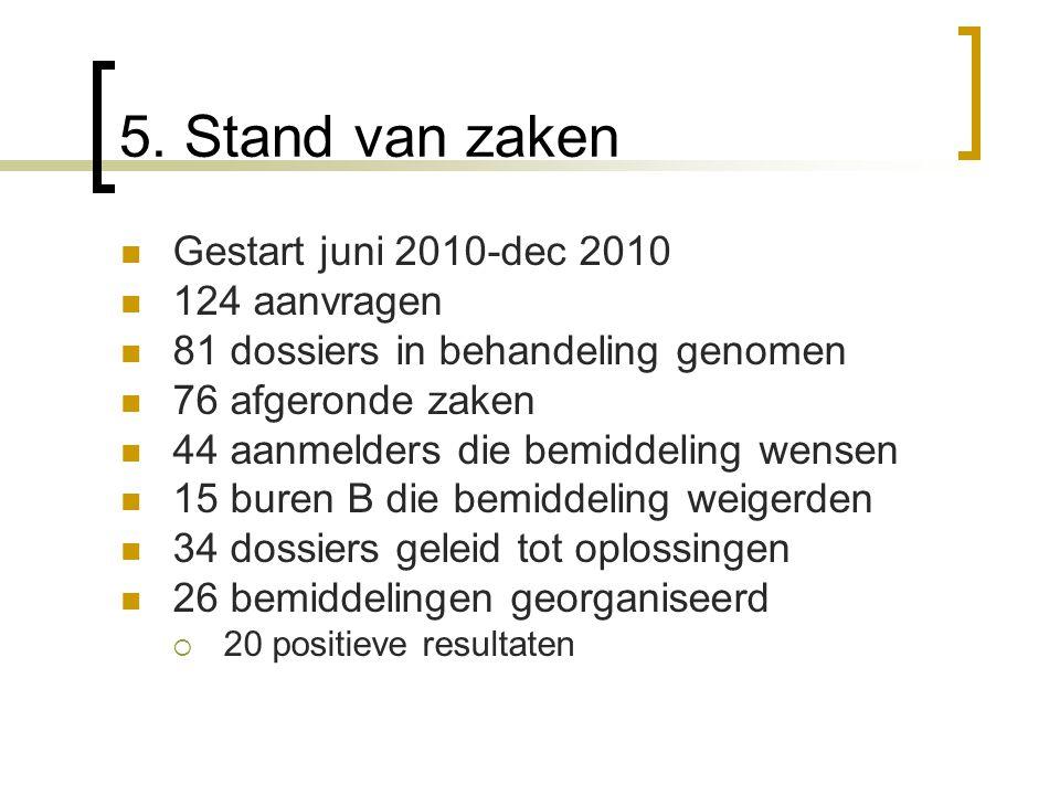 5. Stand van zaken Gestart juni 2010-dec 2010 124 aanvragen 81 dossiers in behandeling genomen 76 afgeronde zaken 44 aanmelders die bemiddeling wensen