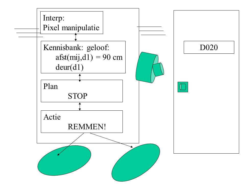 Interp: Pixel manipulatie Kennisbank: geloof: afst(mij,d1) = 90 cm deur(d1) Plan STOP Actie REMMEN.