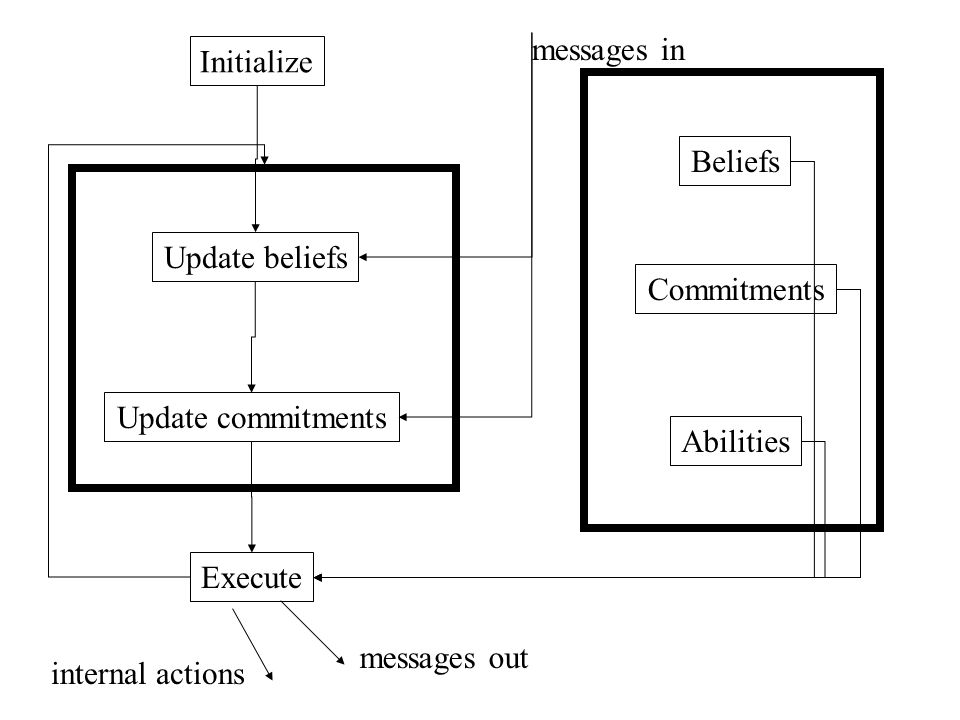 Initialize Update beliefs Update commitments Execute Beliefs Commitments Abilities messages in messages out internal actions
