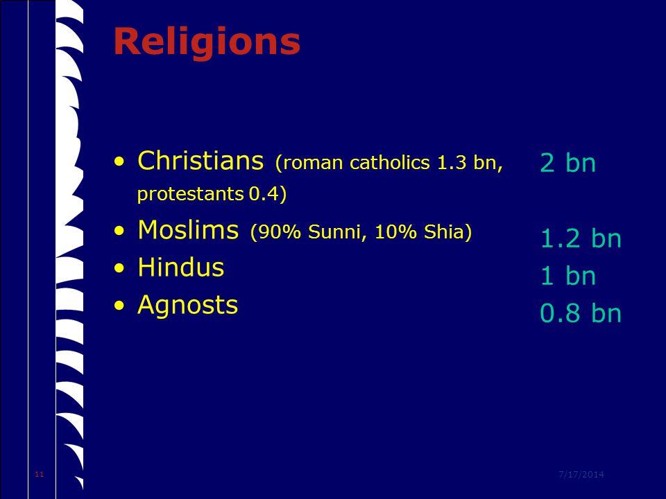 7/17/2014 11 Religions Christians (roman catholics 1.3 bn, protestants 0.4) Moslims (90% Sunni, 10% Shia) Hindus Agnosts 2 bn 1.2 bn 1 bn 0.8 bn