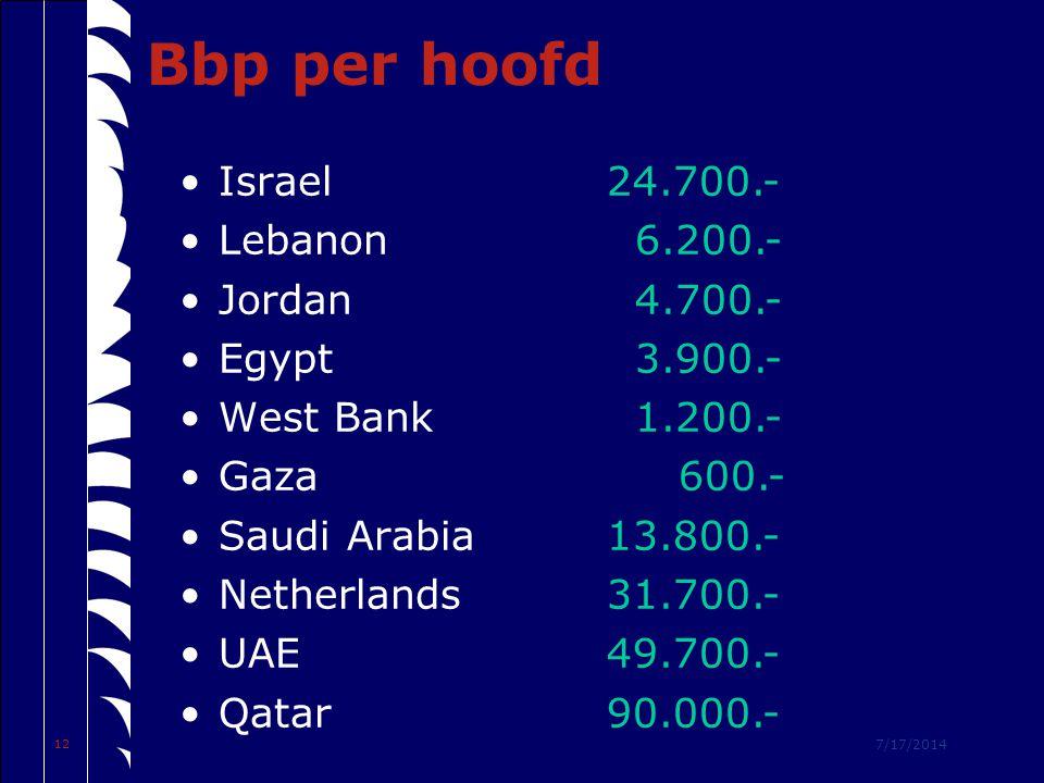 7/17/2014 12 Bbp per hoofd Israel Lebanon Jordan Egypt West Bank Gaza Saudi Arabia Netherlands UAE Qatar 24.700.- 6.200.- 4.700.- 3.900.- 1.200.- 600.- 13.800.- 31.700.- 49.700.- 90.000.-