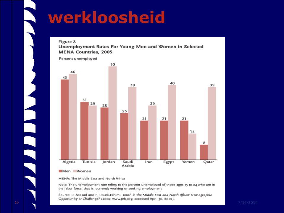7/17/2014 16 werkloosheid
