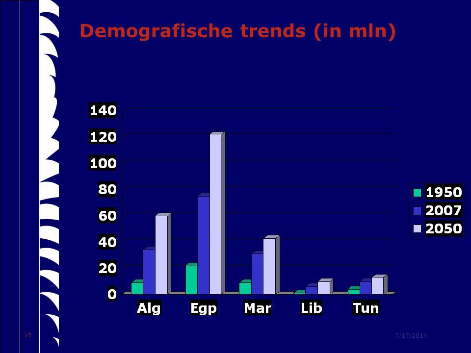 7/17/2014 17 Demografische trends (in mln)