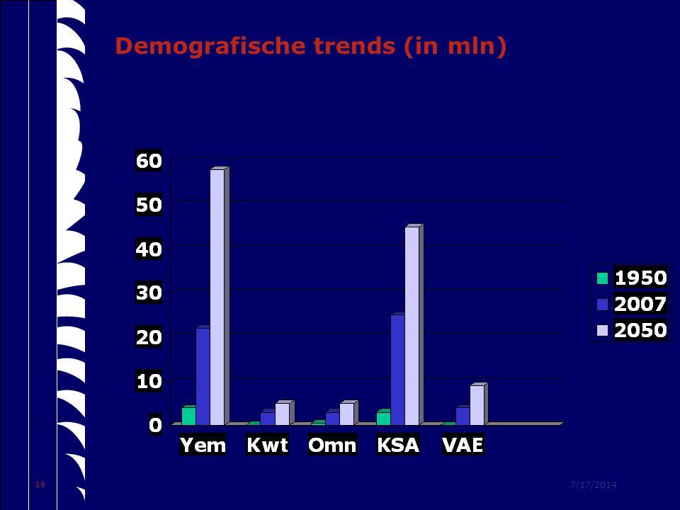 7/17/2014 19 Demografische trends (in mln)