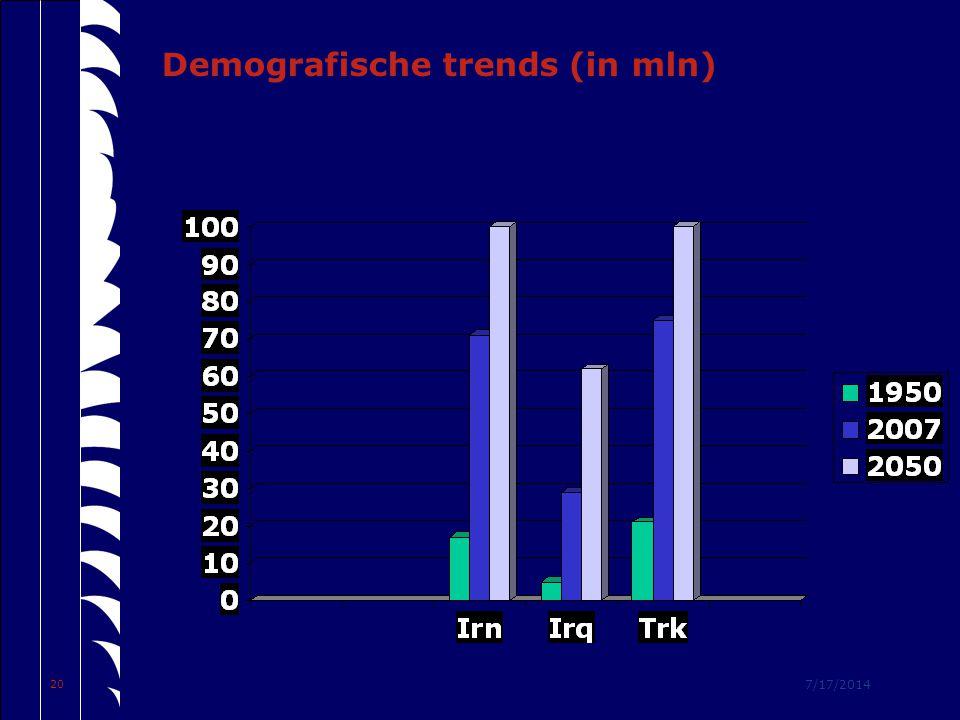 7/17/2014 20 Demografische trends (in mln)