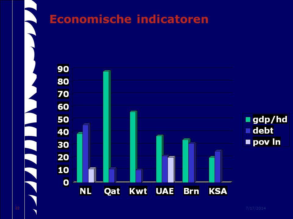 7/17/2014 22 Economische indicatoren