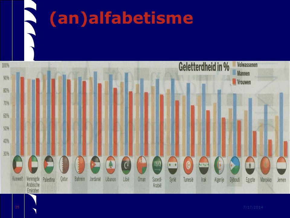 7/17/2014 25 (an)alfabetisme