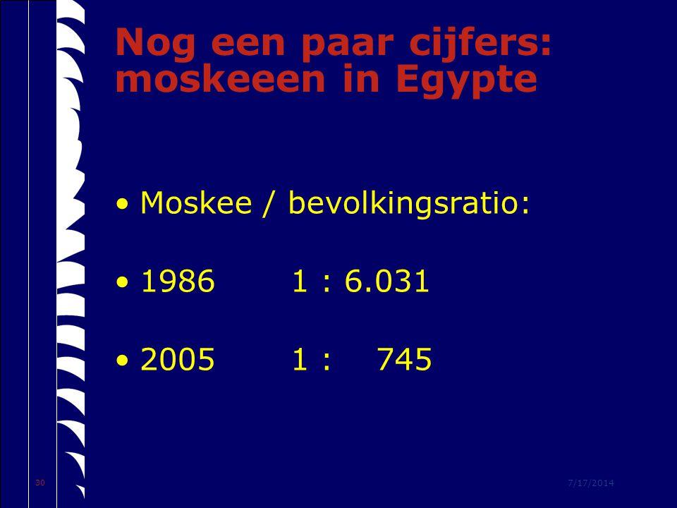 7/17/2014 30 Nog een paar cijfers: moskeeen in Egypte Moskee / bevolkingsratio: 1986 1 : 6.031 2005 1 : 745