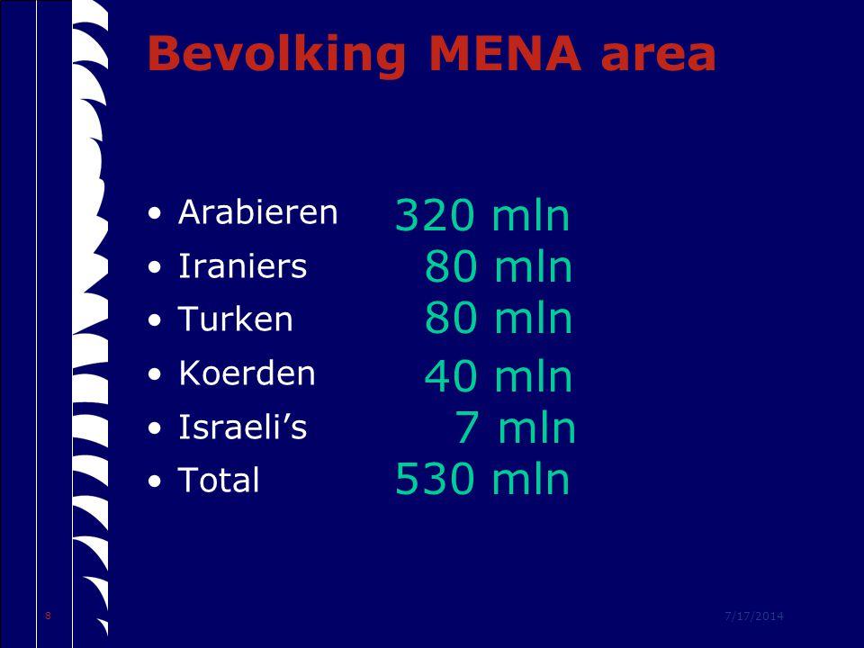 7/17/2014 8 Bevolking MENA area Arabieren Iraniers Turken Koerden Israeli's Total 320 mln 80 mln 40 mln 7 mln 530 mln