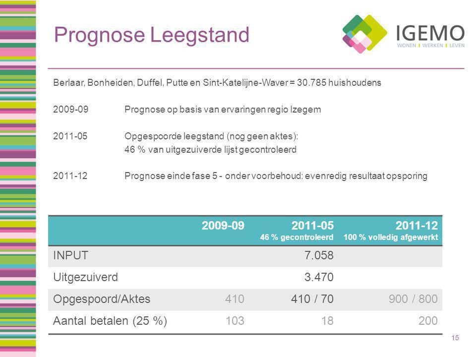 2009-092011-05 46 % gecontroleerd 2011-12 100 % volledig afgewerkt INPUT7.058 Uitgezuiverd3.470 Opgespoord/Aktes410410 / 70900 / 800 Aantal betalen (25 %)10318200 Prognose Leegstand Berlaar, Bonheiden, Duffel, Putte en Sint-Katelijne-Waver = 30.785 huishoudens 2009-09Prognose op basis van ervaringen regio Izegem 2011-05Opgespoorde leegstand (nog geen aktes): 46 % van uitgezuiverde lijst gecontroleerd 2011-12Prognose einde fase 5 - onder voorbehoud: evenredig resultaat opsporing 15
