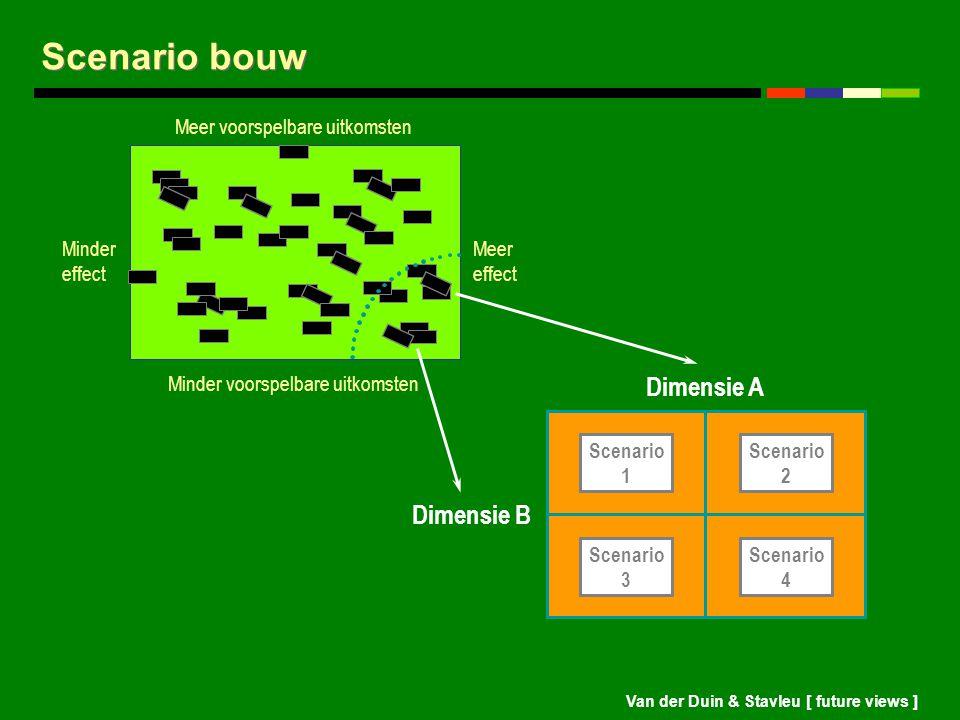 Van der Duin & Stavleu [ future views ] Scenario bouw Scenario 1 Scenario 3 Scenario 2 Scenario 4 Dimensie A Dimensie B Minder effect Meer effect Meer