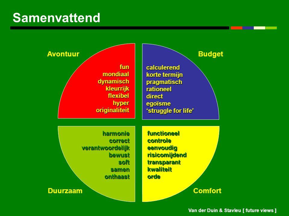 Van der Duin & Stavleu [ future views ] Samenvattend harmonie correct verantwoordelijk bewust soft samen onthaast functioneel controle eenvoudig risic