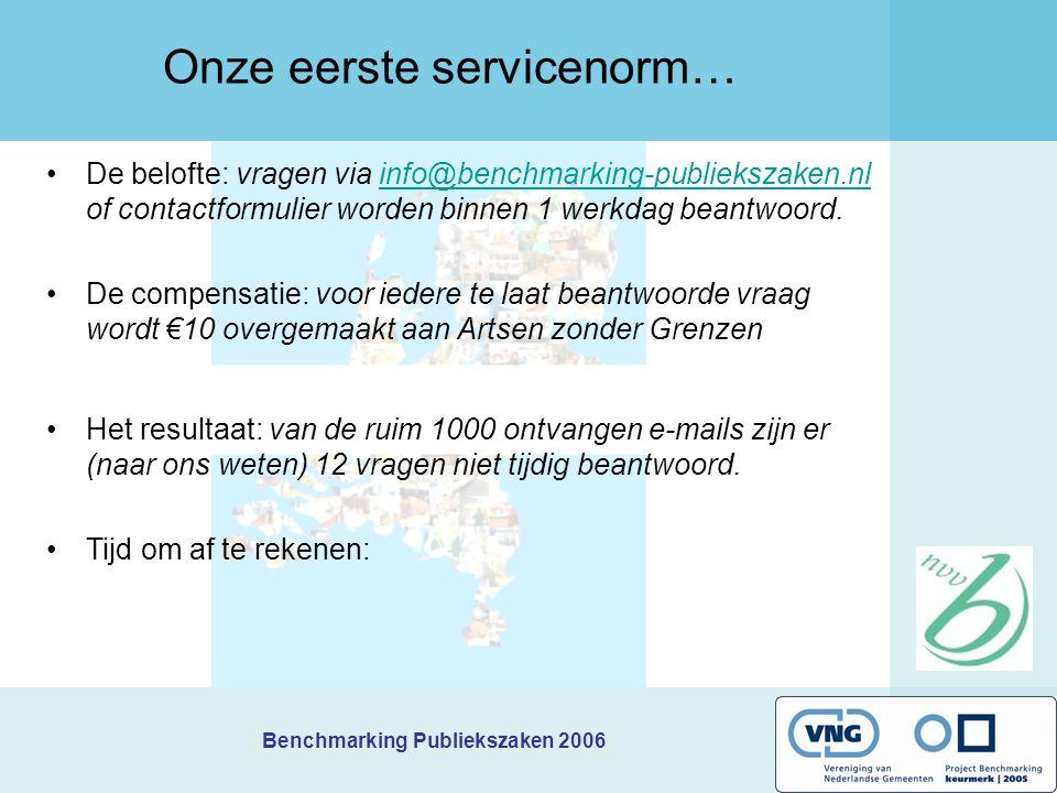 Benchmarking Publiekszaken 2006 Onze eerste servicenorm… De belofte: vragen via info@benchmarking-publiekszaken.nl of contactformulier worden binnen 1