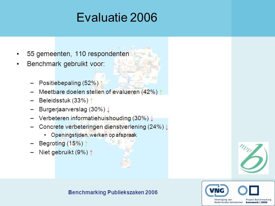 Evaluatie 2006 55 gemeenten, 110 respondenten Benchmark gebruikt voor: –Positiebepaling (52%) ↑ –Meetbare doelen stellen of evalueren (42%) ↑ –Beleids
