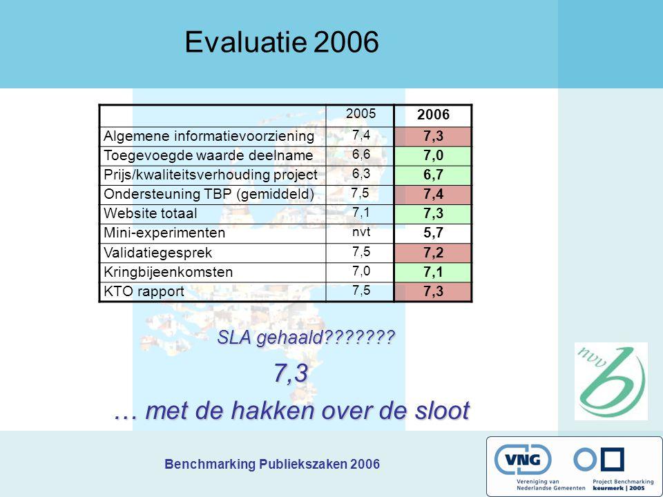 Benchmarking Publiekszaken 2006 Evaluatie 2006 SLA gehaald??????? 7,3 … met de hakken over de sloot 2005 2006 Algemene informatievoorziening 7,4 7,3 T