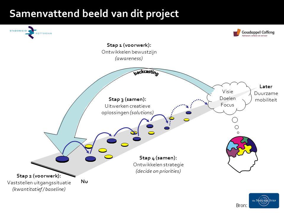 Samenvattend beeld van dit project Nu Later Duurzame mobiliteit Visie Doelen Focus Stap 2 (voorwerk): Vaststellen uitgangssituatie (kwantitatief / baseline) Stap 1 (voorwerk): Ontwikkelen bewustzijn (awareness) Stap 3 (samen): Uitwerken creatieve oplossingen (solutions) Stap 4 (samen): Ontwikkelen strategie (decide on priorities) Bron: