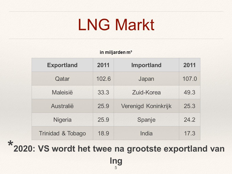* 2015: vraag naar lng in China gaat verdubbelen 6
