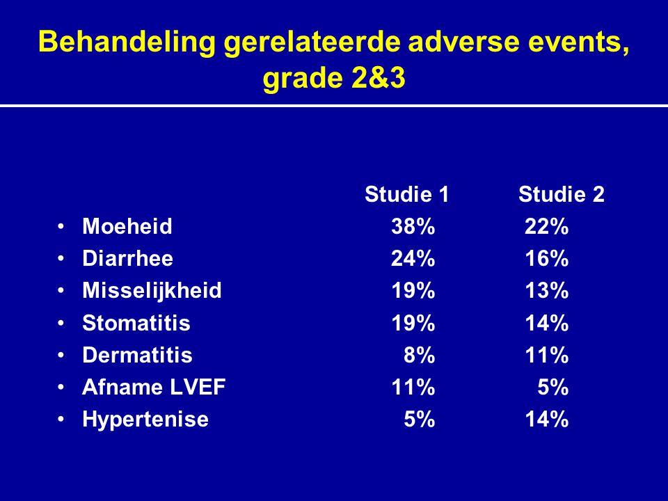 Behandeling gerelateerde adverse events, grade 2&3 Studie 1 Studie 2 Moeheid38%22% Diarrhee24%16% Misselijkheid19%13% Stomatitis19%14% Dermatitis 8%11