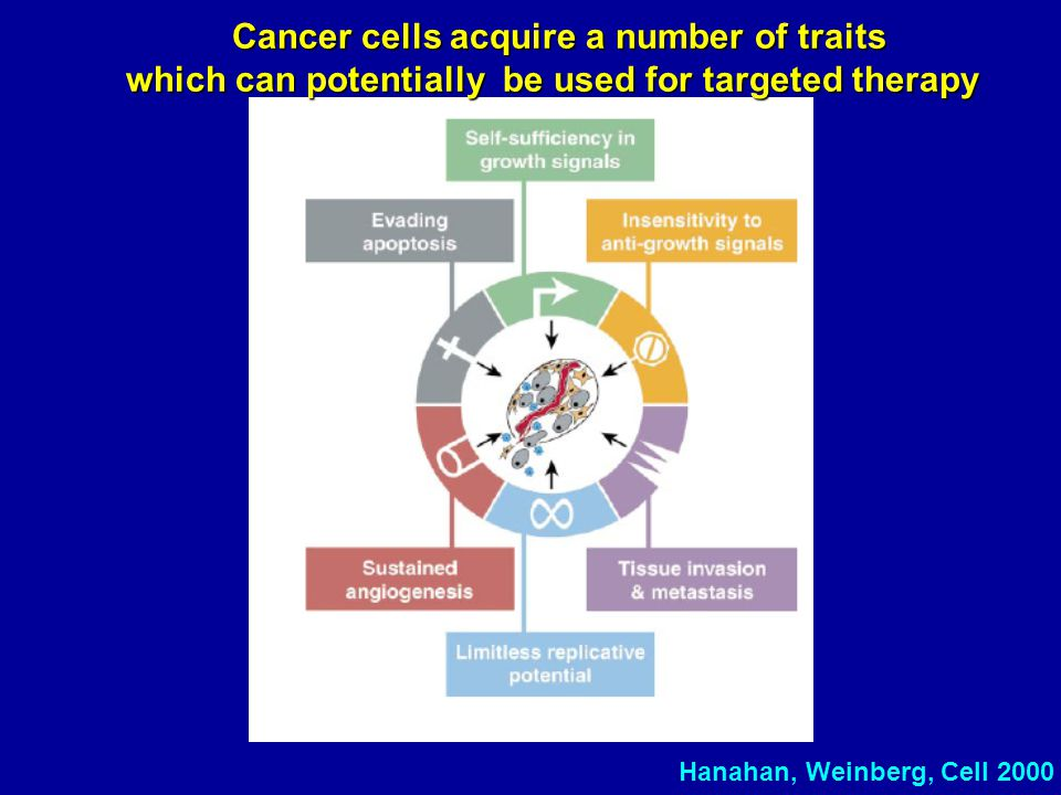 Hanahan, Weinberg, Cell 2000 Cancer cells acquire a number of traits which can potentially be used for targeted therapy