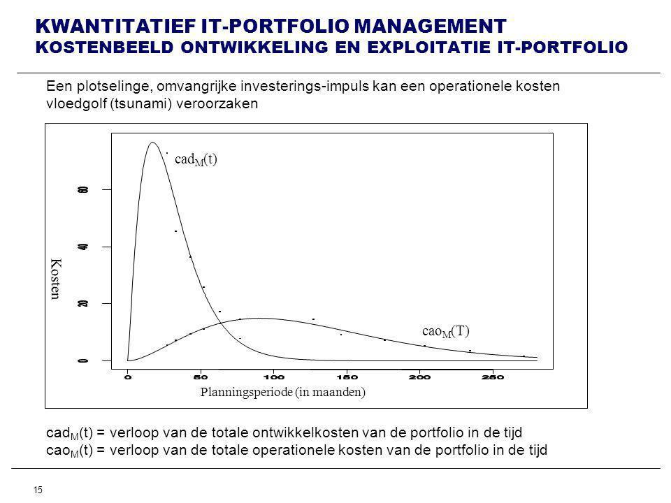 15 KWANTITATIEF IT-PORTFOLIO MANAGEMENT KOSTENBEELD ONTWIKKELING EN EXPLOITATIE IT-PORTFOLIO Planningsperiode (in maanden) Kosten Een plotselinge, omvangrijke investerings-impuls kan een operationele kosten vloedgolf (tsunami) veroorzaken cad M (t) cao M (T) cad M (t) = verloop van de totale ontwikkelkosten van de portfolio in de tijd cao M (t) = verloop van de totale operationele kosten van de portfolio in de tijd