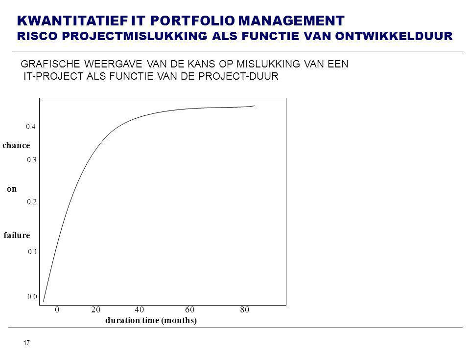 17 KWANTITATIEF IT PORTFOLIO MANAGEMENT RISCO PROJECTMISLUKKING ALS FUNCTIE VAN ONTWIKKELDUUR GRAFISCHE WEERGAVE VAN DE KANS OP MISLUKKING VAN EEN IT-PROJECT ALS FUNCTIE VAN DE PROJECT-DUUR 0 20 40 60 80 duration time (months) chance on failure 0.1 0.0 0.2 0.3 0.4