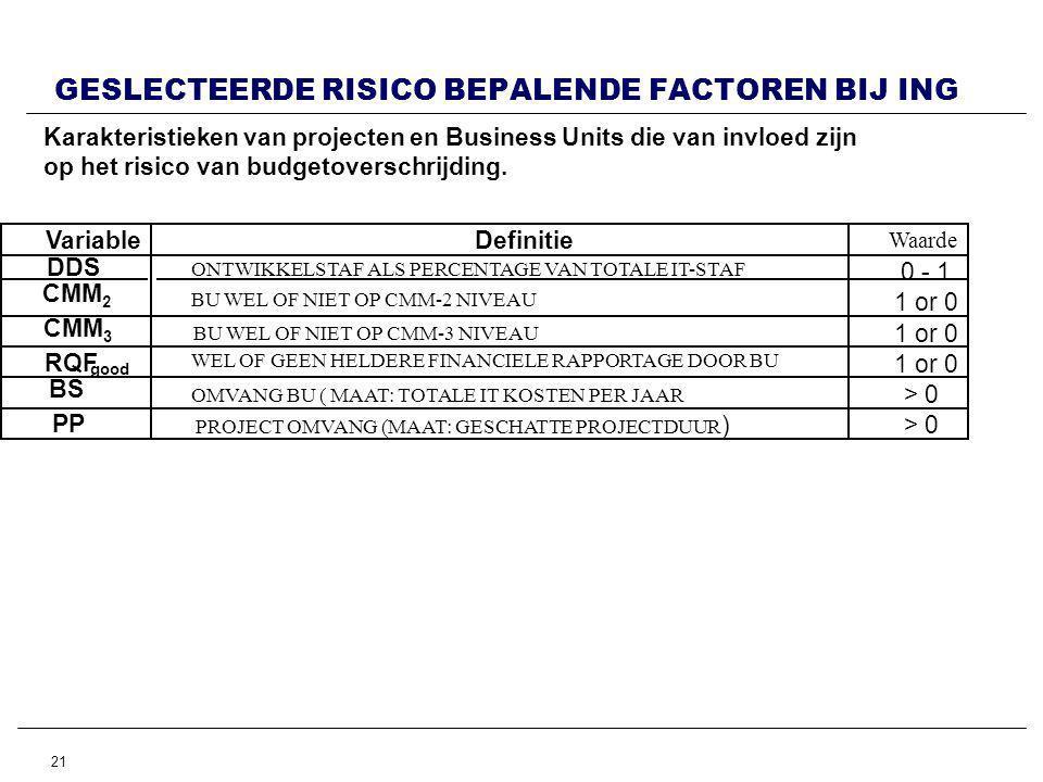 21 GESLECTEERDE RISICO BEPALENDE FACTOREN BIJ ING Karakteristieken van projecten en Business Units die van invloed zijn op het risico van budgetoverschrijding.
