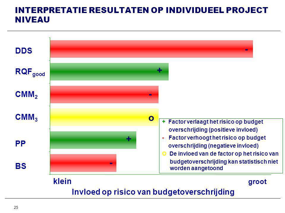 25 INTERPRETATIE RESULTATEN OP INDIVIDUEEL PROJECT NIVEAU DDS RQF good CMM 2 CMM 3 PP BS + Factor verlaagt het risico op budget overschrijding (positieve invloed) - Factor verhoogt het risico op budget overschrijding (negatieve invloed) O De invloed van de factor op het risico van budgetoverschrijding kan statistisch niet worden aangetoond klein groot Invloed op risico van budgetoverschrijding + - + - - o