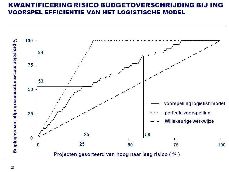 26 KWANTIFICERING RISICO BUDGETOVERSCHRIJDING BIJ ING VOORSPEL EFFICIENTIE VAN HET LOGISTISCHE MODEL Projecten gesorteerd van hoog naar laag risico ( % ) % projecten met waargenomen budget overschrijding 0 25 50 75 100 0 25 5075100 voorspeliing logistish model perfecte voorspelling 84 53 2558 Willekeurige werkwijze