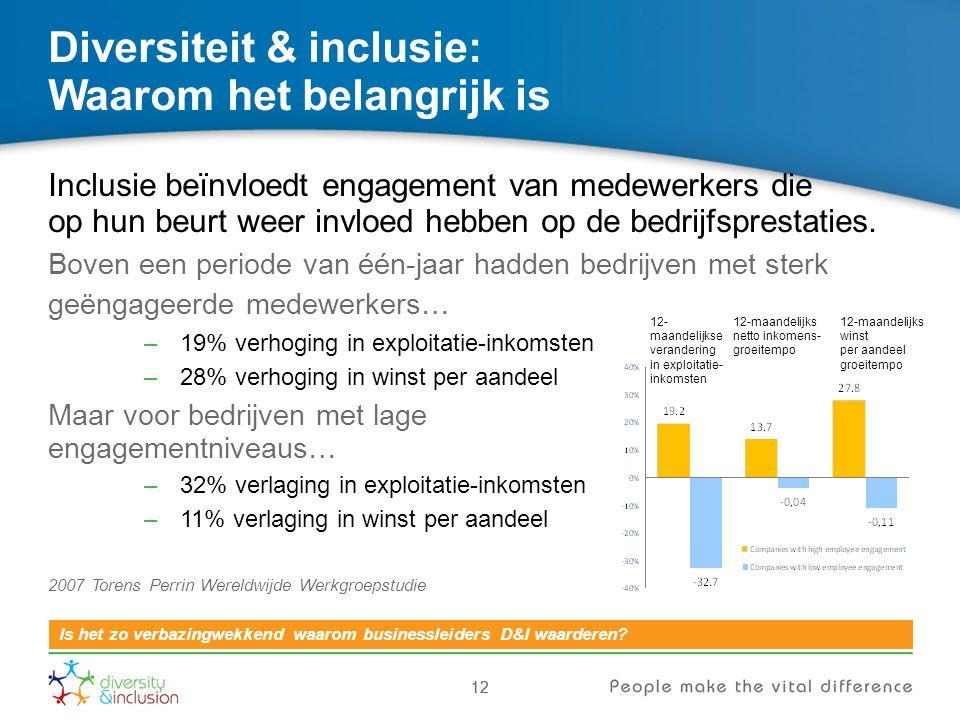 12 Diversiteit & inclusie: Waarom het belangrijk is 12 Is het zo verbazingwekkend waarom businessleiders D&I waarderen? Inclusie beïnvloedt engagement