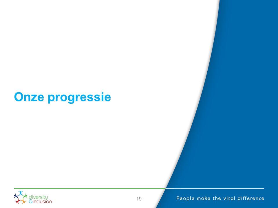 19 Onze progressie