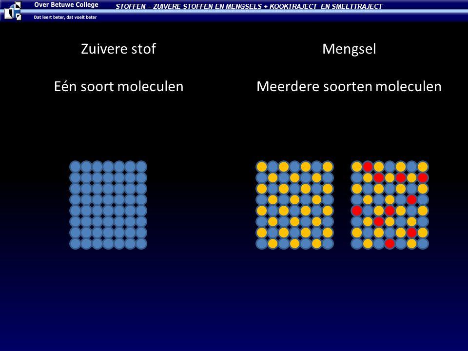 Zuivere stof Eén soort moleculen STOFFEN – ZUIVERE STOFFEN EN MENGSELS + KOOKTRAJECT EN SMELTTRAJECT Mengsel Meerdere soorten moleculen