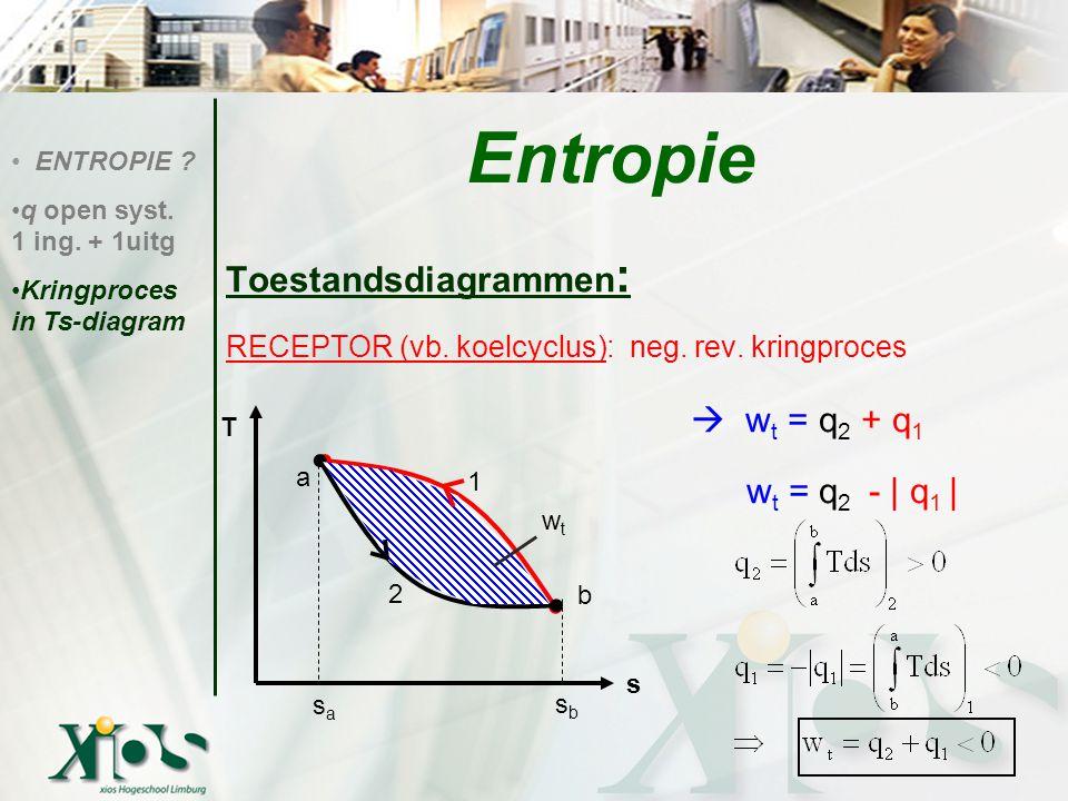 Toestandsdiagrammen : RECEPTOR (vb. koelcyclus): neg. rev. kringproces  w t = q 2 + q 1 w t = q 2 - | q 1 | Entropie ENTROPIE ? q open syst. 1 ing. +