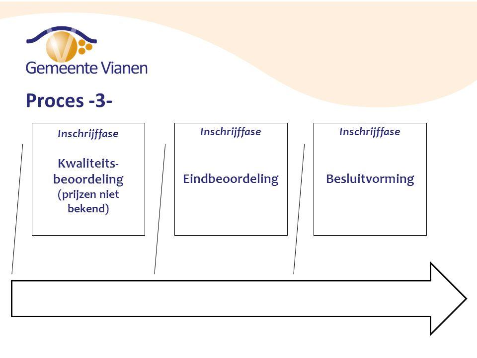 Proces -3- Inschrijffase Kwaliteits- beoordeling (prijzen niet bekend) Inschrijffase Eindbeoordeling Inschrijffase Besluitvorming