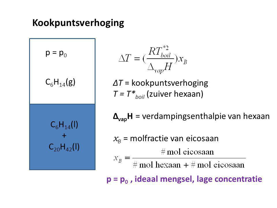 Kookpuntsverhoging C 6 H 14 (l) + C 20 H 42 (l) ∆T = kookpuntsverhoging T = T* boil (zuiver hexaan) ∆ vap H = verdampingsenthalpie van hexaan x B = mo