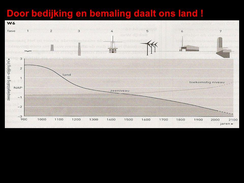 Door bedijking en bemaling daalt ons land ! Waarom HOEFDEN de 'Nederlanders' voor het jaar 1.000 geen dijken aan te leggen?