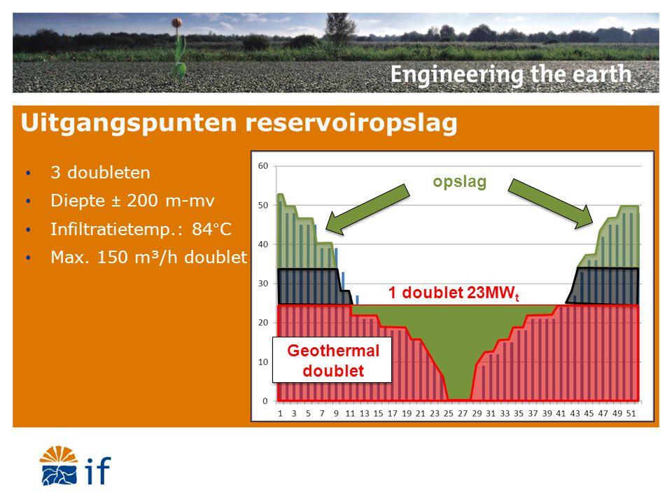 Uitgangspunten reservoiropslag 1 doublet 23MW t opslag Geothermal doublet 3 doubleten Diepte ± 200 m-mv Infiltratietemp.: 84°C Max. 150 m³/h doublet