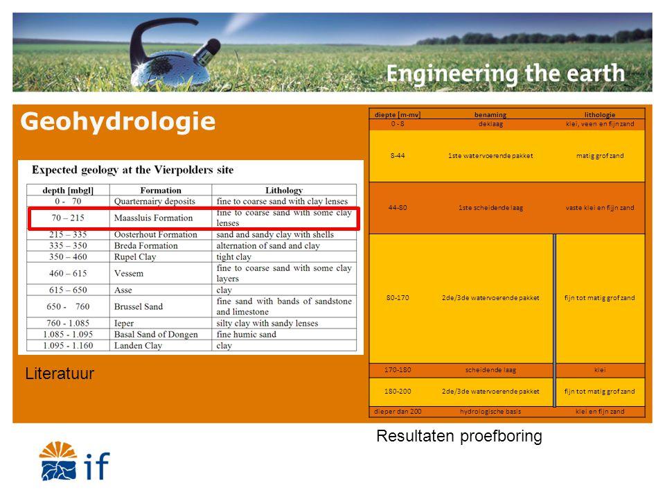 Geohydrologie diepte [m-mv]benaminglithologie 0 - 8deklaagklei, veen en fijn zand 8-441ste watervoerende pakketmatig grof zand 44-801ste scheidende la