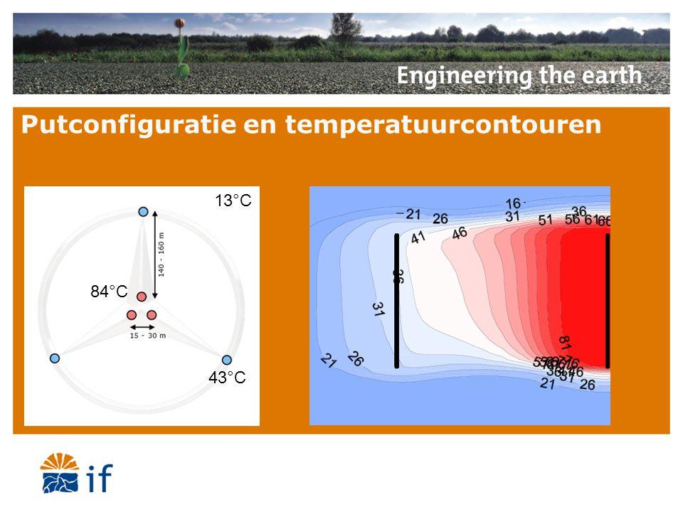 Putconfiguratie en temperatuurcontouren 13°C 43°C 84°C