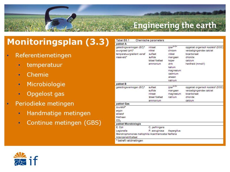 Monitoringsplan (3.3) Referentiemetingen temperatuur Chemie Microbiologie Opgelost gas Periodieke metingen Handmatige metingen Continue metingen (GBS)