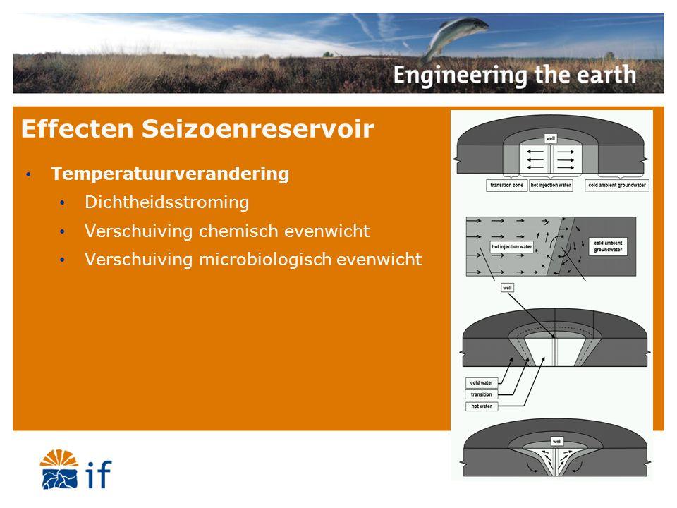 Opslagrendement Opgeslagen hoeveelheid warmte Geleverde hoeveelheid warmte - Dikte van het reservoir - Doorlatendheid van het reservoir - Opslagtemperatuur
