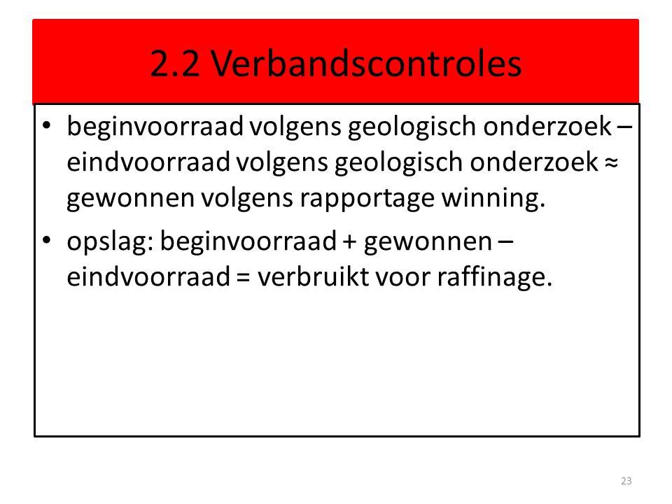 2.2 Verbandscontroles beginvoorraad volgens geologisch onderzoek – eindvoorraad volgens geologisch onderzoek ≈ gewonnen volgens rapportage winning. op