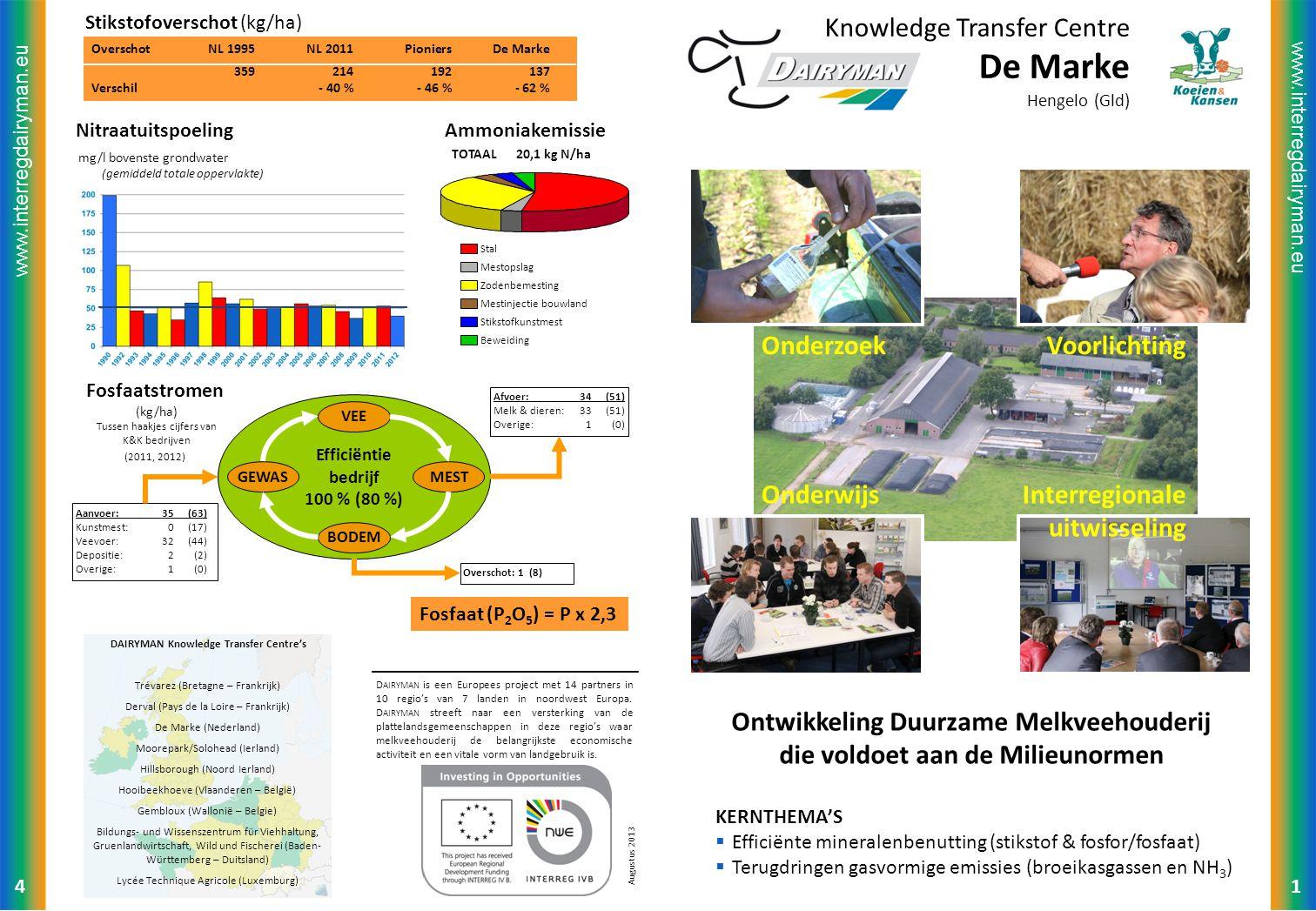 www.interregdairyman.eu OverschotNL 1995NL 2011PioniersDe Marke 359214192137 Verschil- 40 %- 46 %- 62 % Augustus 2013 1 Knowledge Transfer Centre De Marke Hengelo (Gld) Ontwikkeling Duurzame Melkveehouderij die voldoet aan de Milieunormen KERNTHEMA'S  Efficiënte mineralenbenutting (stikstof & fosfor/fosfaat)  Terugdringen gasvormige emissies (broeikasgassen en NH 3 ) OnderzoekVoorlichting OnderwijsInterregionale uitwisseling D AIRYMAN is een Europees project met 14 partners in 10 regio's van 7 landen in noordwest Europa.
