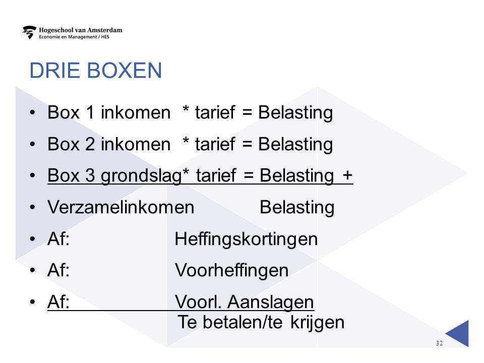 32 DRIE BOXEN Box 1 inkomen * tarief = Belasting Box 2 inkomen * tarief = Belasting Box 3 grondslag* tarief = Belasting + Verzamelinkomen Belasting Af